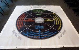 Das Kaleidoskop des Gestaltens in Organisationen