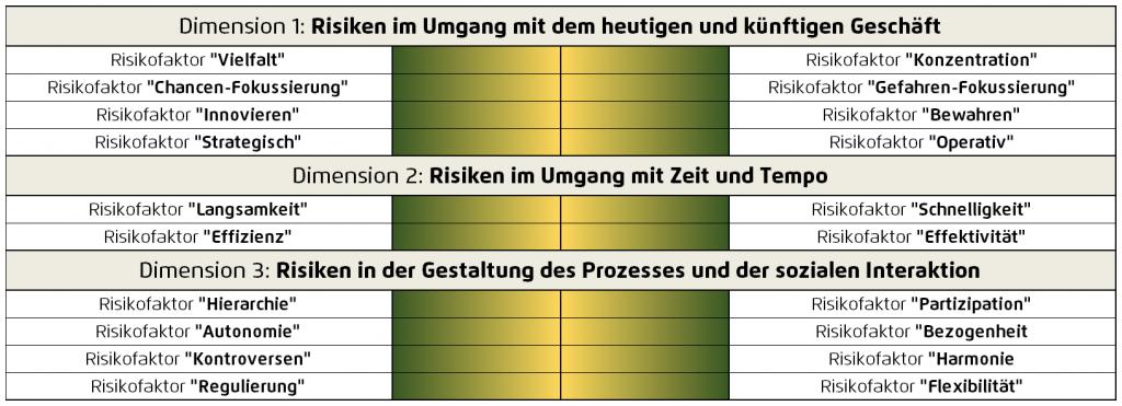 Entscheidungskultur im Blick: das Decisio-Code-Profil